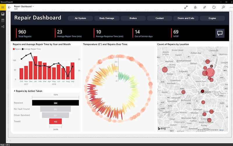 Microsoft Power BI data visualization dashboard